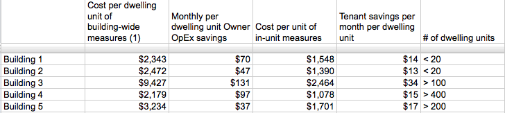 Costs and savings proposals for 5 NYC buildings